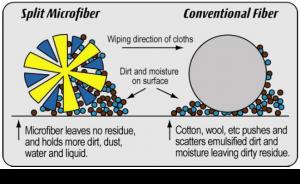 microfiber-fig-1